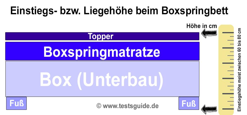 Boxspringbett Einstiegshöhe & Liegehöhe Illustration