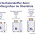 Koffergrößen und Reisedauer Illustration Hartschalenkoffer Alex