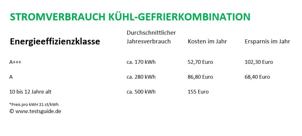 Stromverbrauch bei Kühl-Gefrierkombinationen