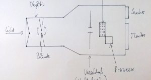 Der grundsätzliche Aufbau einer Kamera (vereinfacht) Copyright: 07/2018 Testsguide.de