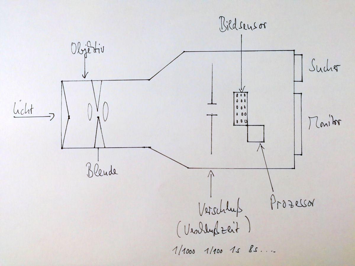 Ungewöhnlich Elektrische Komponenten Erklärt Fotos ...