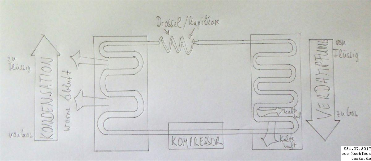 Kompressor Kühlkreislauf Ilustration