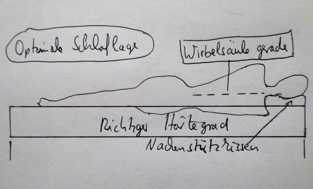schlaflage illustration