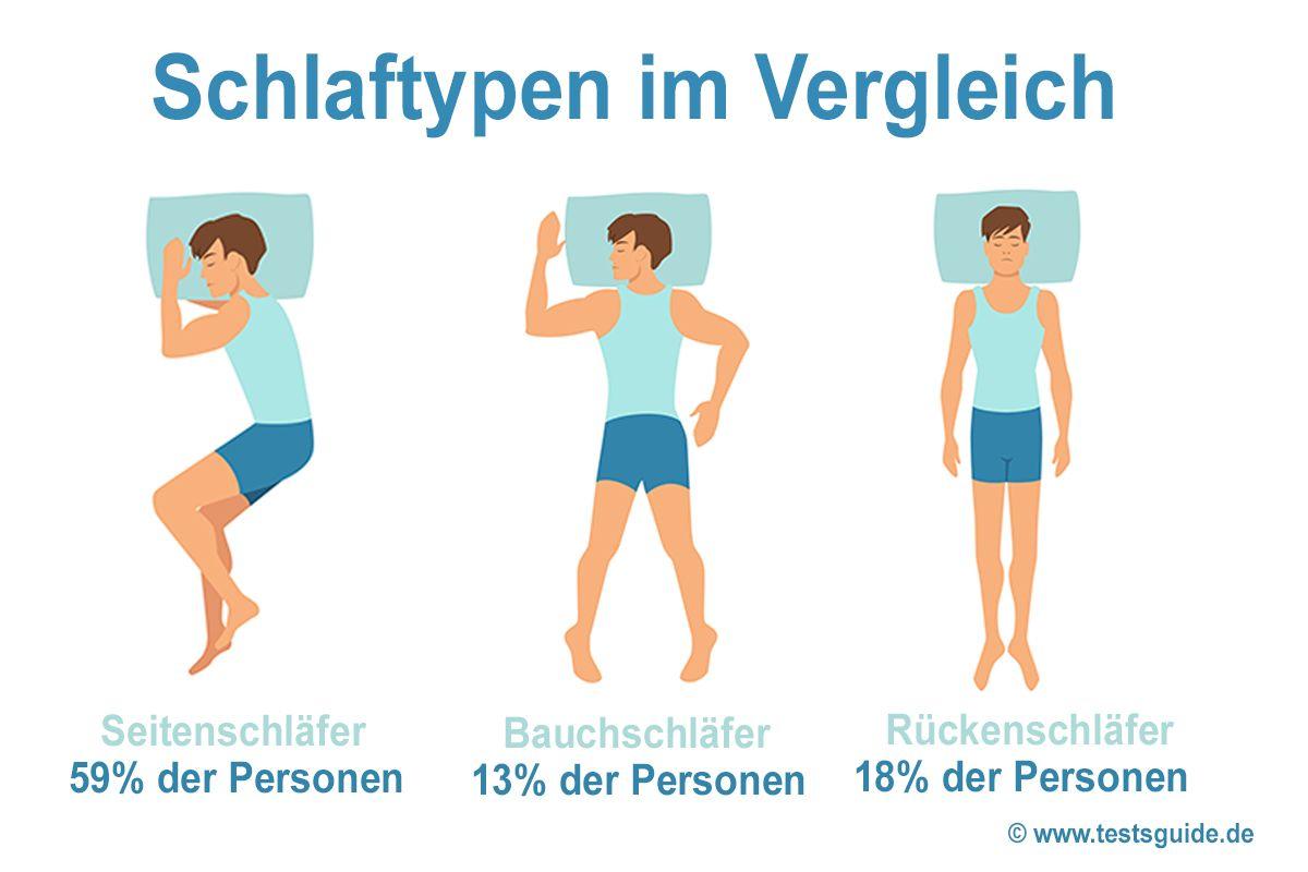 Illustration Schlaftypen in der Bevölkerung Deutschlands