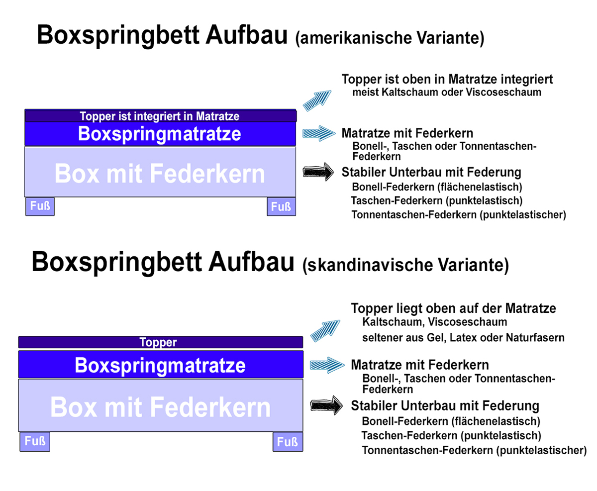 Illustration: Skandinavisches vs. Amerikanisches Boxspringbett